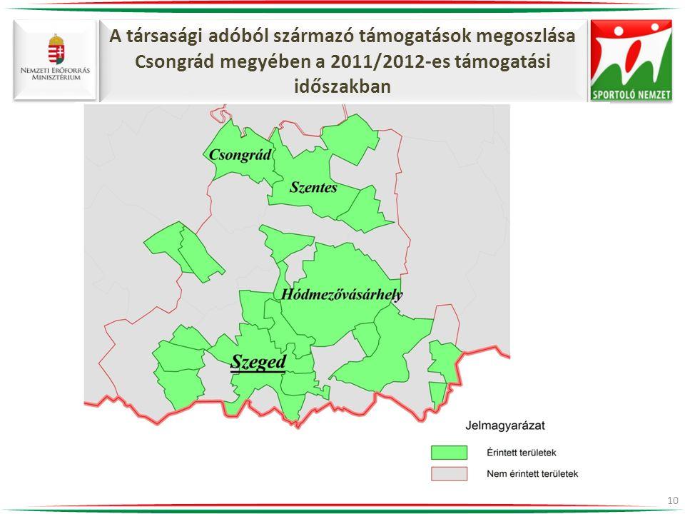 A társasági adóból származó támogatások megoszlása Csongrád megyében a 2011/2012-es támogatási időszakban 10