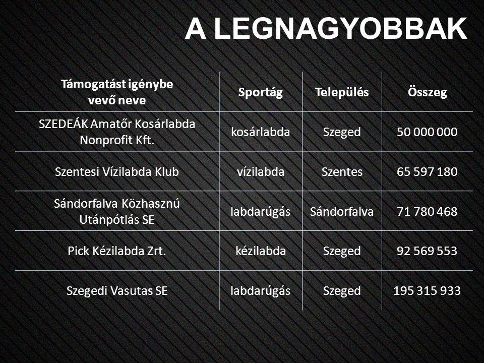 Támogatást igénybe vevő neve SportágTelepülésÖsszeg SZEDEÁK Amatőr Kosárlabda Nonprofit Kft.