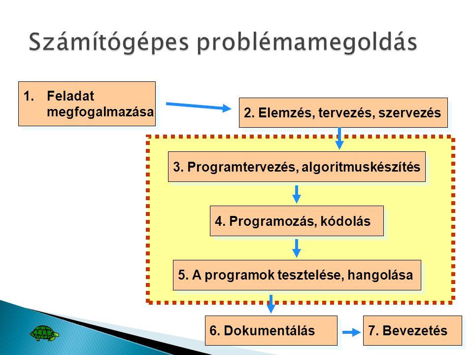 1.Feladat megfogalmazása 2. Elemzés, tervezés, szervezés 3. Programtervezés, algoritmuskészítés 4. Programozás, kódolás 5. A programok tesztelése, han