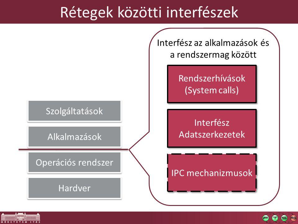 Rétegek közötti interfészek Hardver Operációs rendszer Alkalmazások Szolgáltatások Interfész az alkalmazások és a rendszermag között Rendszerhívások (