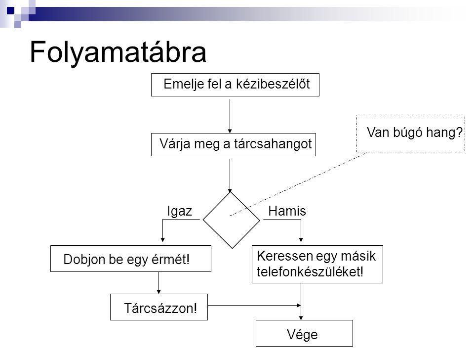 Stuktogram  A folyamatábra hibáit próbálja meg kiküszöbölni azzal, hogy a program-gráfot élek nélkül ábrázolja.