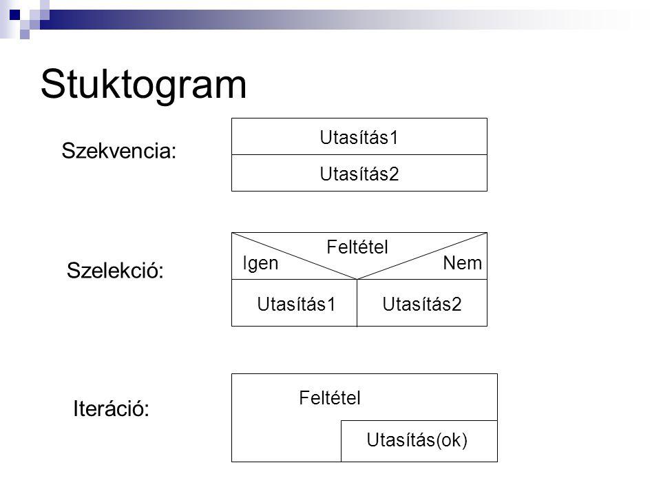 Stuktogram Szekvencia: Utasítás1 Utasítás2 Feltétel NemIgen Utasítás1Utasítás2 Szelekció: Iteráció: Feltétel Utasítás(ok)