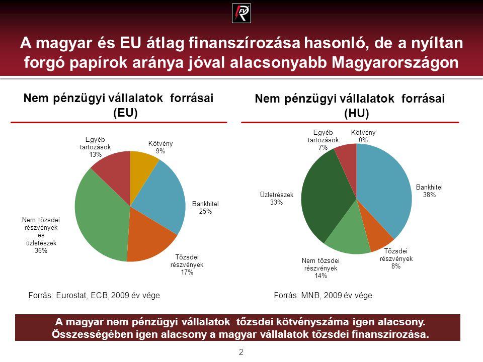 A magyar és EU átlag finanszírozása hasonló, de a nyíltan forgó papírok aránya jóval alacsonyabb Magyarországon 2 Nem pénzügyi vállalatok forrásai (EU) Nem pénzügyi vállalatok forrásai (HU) A magyar nem pénzügyi vállalatok tőzsdei kötvényszáma igen alacsony.