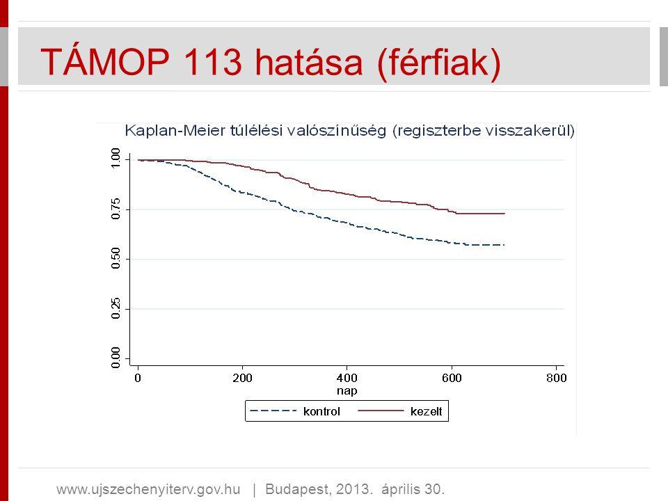 TÁMOP 113 hatása (férfiak) www.ujszechenyiterv.gov.hu   Budapest, 2013. április 30.