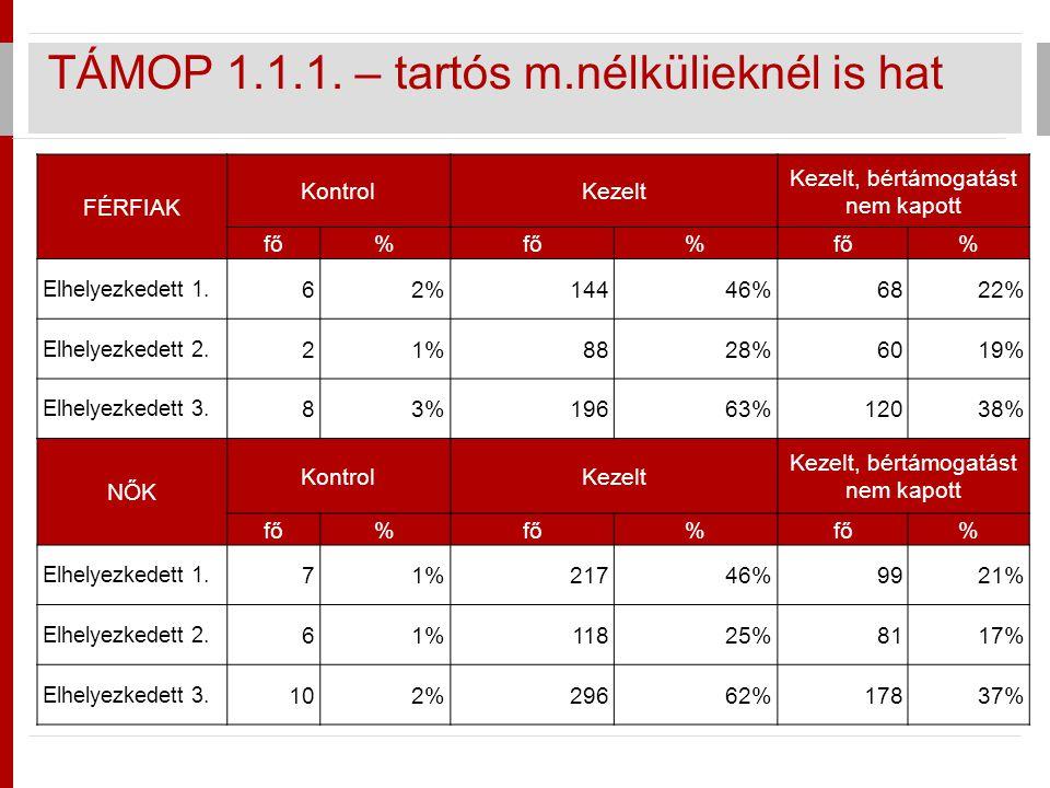 TÁMOP 1.1.1. – tartós m.nélkülieknél is hat FÉRFIAK KontrolKezelt Kezelt, bértámogatást nem kapott fő% % % Elhelyezkedett 1. 62%14446%6822% Elhelyezke