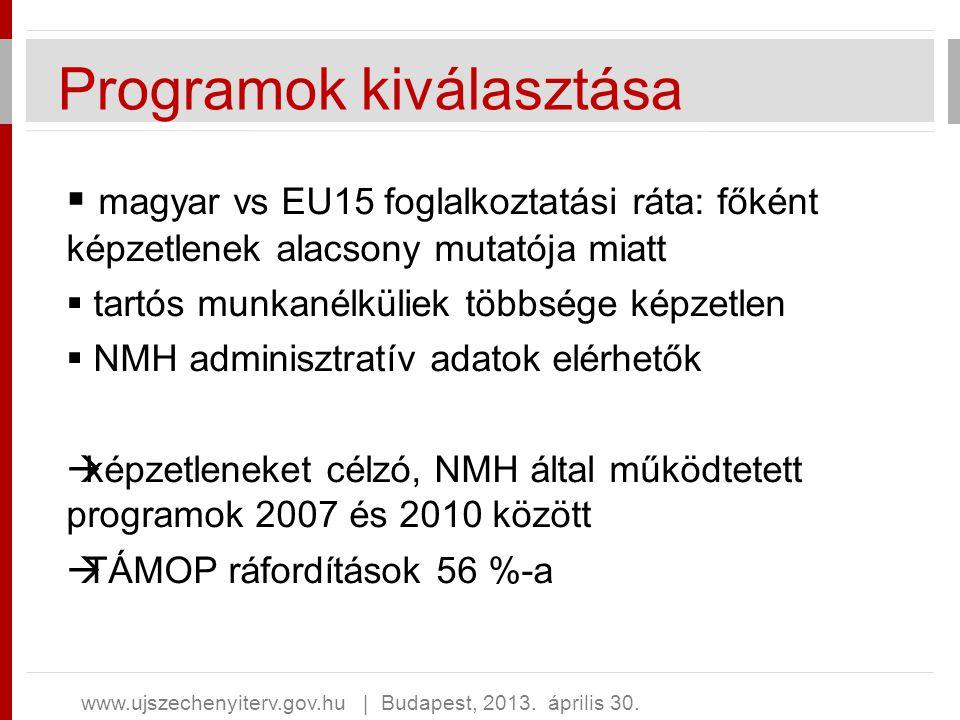 Programok kiválasztása  magyar vs EU15 foglalkoztatási ráta: főként képzetlenek alacsony mutatója miatt  tartós munkanélküliek többsége képzetlen 