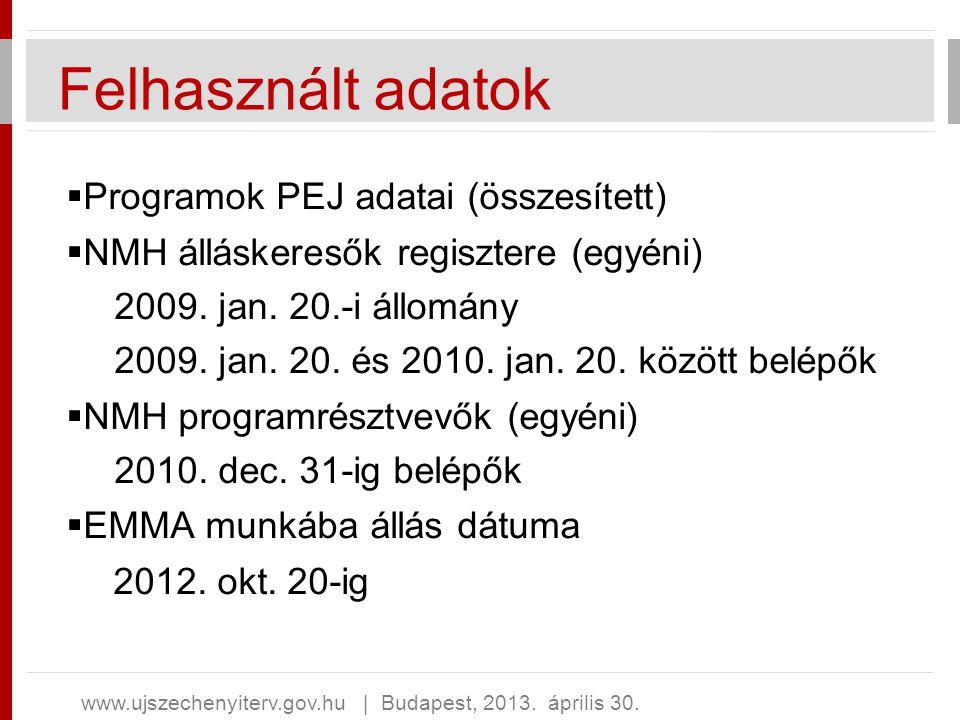 Felhasznált adatok  Programok PEJ adatai (összesített)  NMH álláskeresők regisztere (egyéni) 2009. jan. 20.-i állomány 2009. jan. 20. és 2010. jan.
