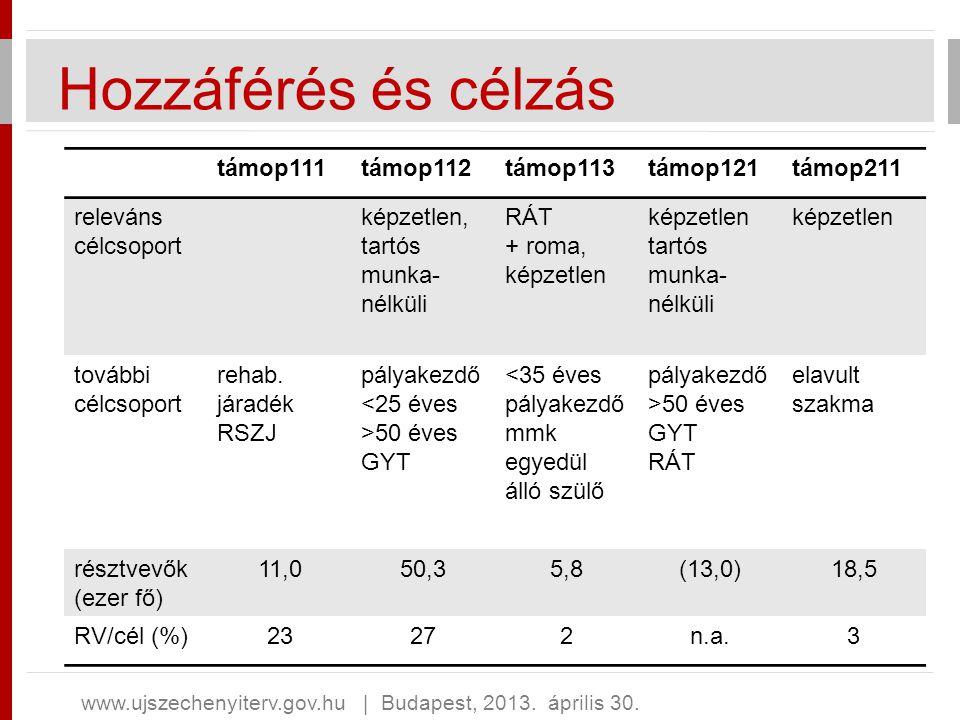 Hozzáférés és célzás www.ujszechenyiterv.gov.hu   Budapest, 2013. április 30. támop111támop112támop113támop121támop211 releváns célcsoport képzetlen,