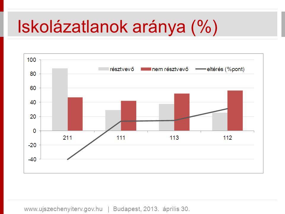 Iskolázatlanok aránya (%) www.ujszechenyiterv.gov.hu   Budapest, 2013. április 30.