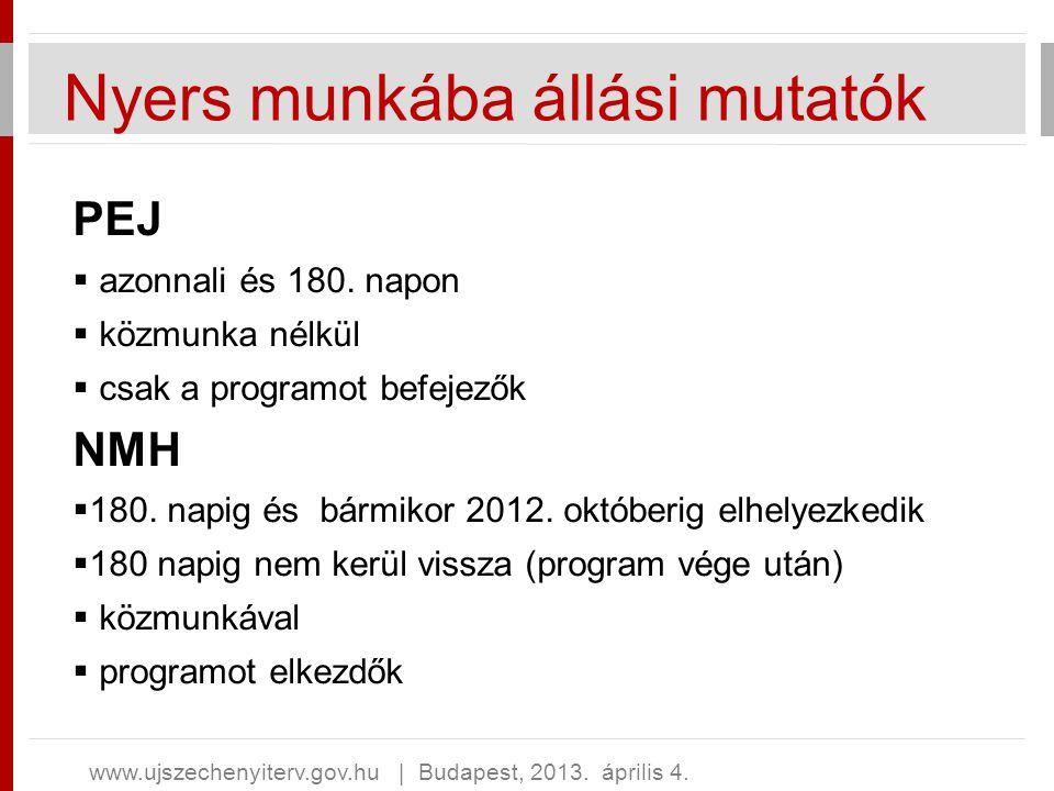 Nyers munkába állási mutatók PEJ  azonnali és 180. napon  közmunka nélkül  csak a programot befejezők NMH  180. napig és bármikor 2012. októberig