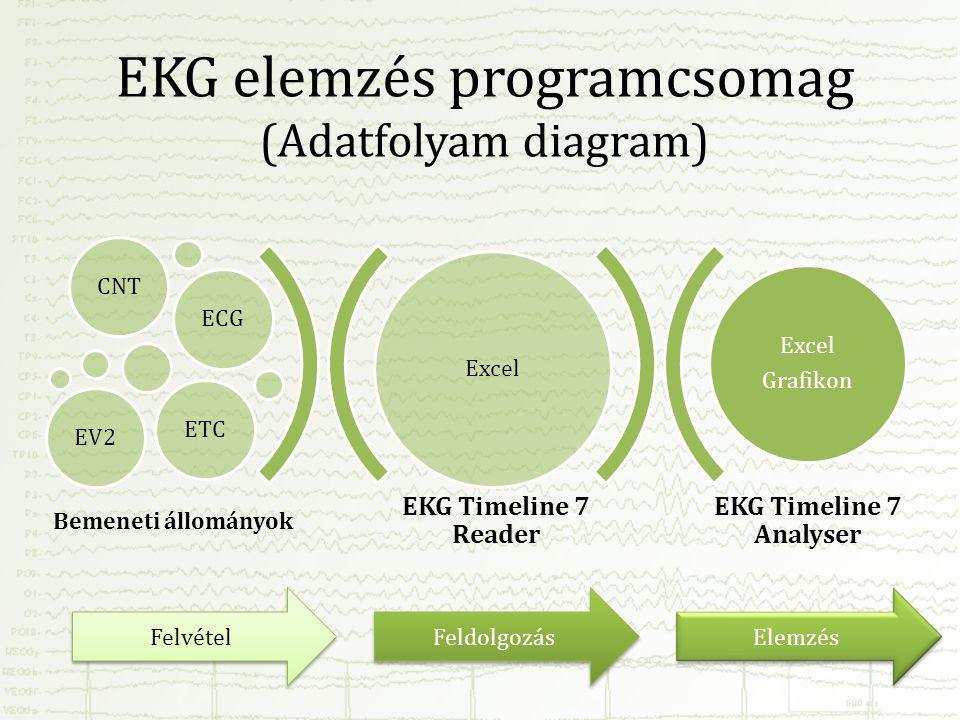 EKG elemzés programcsomag (Adatfolyam diagram) EKG Timeline 7 Reader EKG Timeline 7 Analyser Excel CNTECGEV2ETC Excel Grafikon Bemeneti állományok Fel