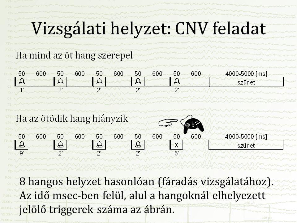Vizsgálati helyzet: CNV feladat 8 hangos helyzet hasonlóan (fáradás vizsgálatához). Az idő msec-ben felül, alul a hangoknál elhelyezett jelölő trigger