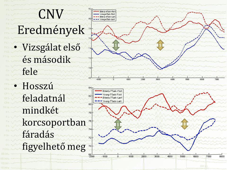 CNV Eredmények • Vizsgálat első és második fele • Hosszú feladatnál mindkét korcsoportban fáradás figyelhető meg