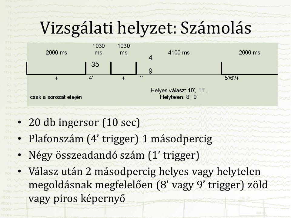 Vizsgálati helyzet: Számolás • 20 db ingersor (10 sec) • Plafonszám (4' trigger) 1 másodpercig • Négy összeadandó szám (1' trigger) • Válasz után 2 má