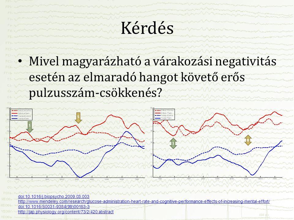 Kérdés • Mivel magyarázható a várakozási negativitás esetén az elmaradó hangot követő erős pulzusszám-csökkenés? doi:10.1016/j.biopsycho.2009.03.003 h