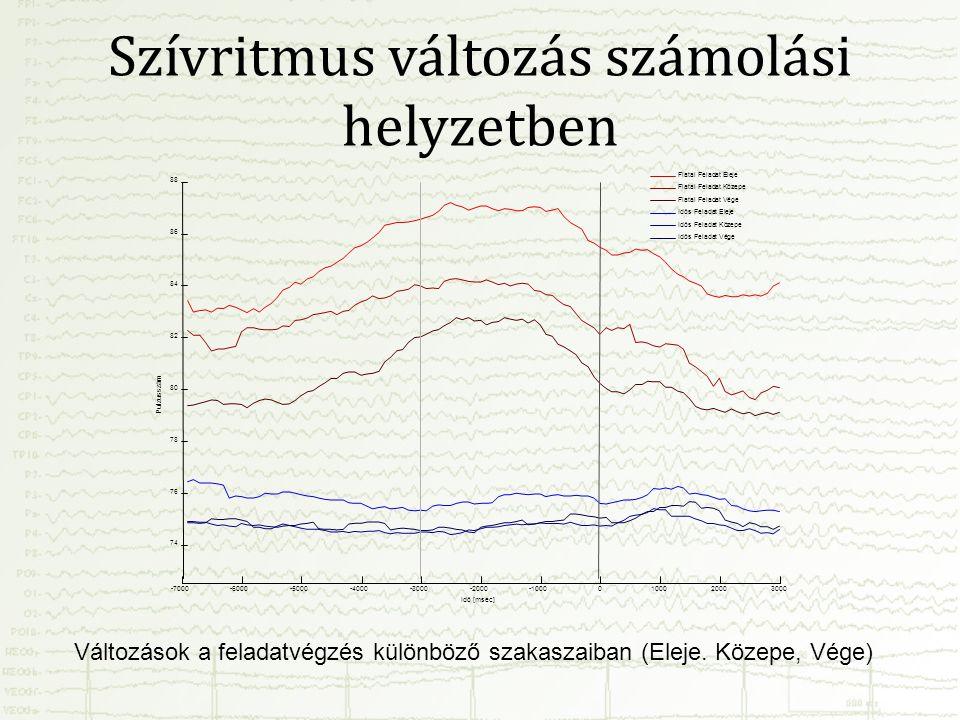 Szívritmus változás számolási helyzetben -7000-6000-5000-4000-3000-2000-10000100020003000 74 76 78 80 82 84 86 88 Idő [msec] Pulzusszám Fiatal Feladat