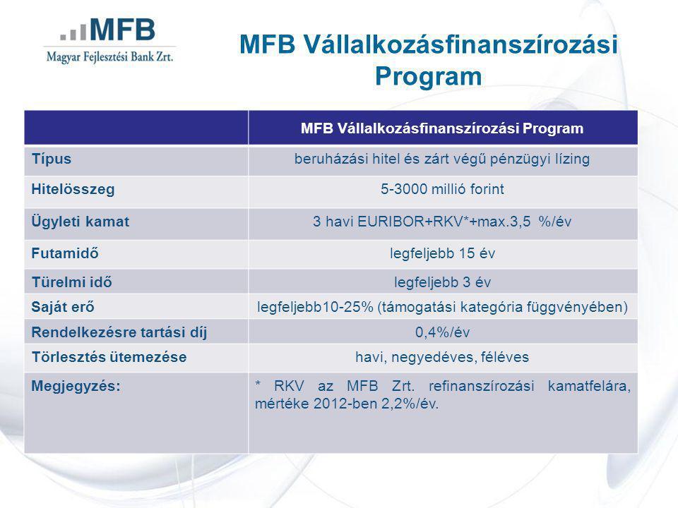 Típusberuházási hitel és zárt végű pénzügyi lízing Hitelösszeg5-3000 millió forint Ügyleti kamat3 havi EURIBOR+RKV*+max.3,5 %/év Futamidőlegfeljebb 15 év Türelmi időlegfeljebb 3 év Saját erőlegfeljebb10-25% (támogatási kategória függvényében) Rendelkezésre tartási díj0,4%/év Törlesztés ütemezésehavi, negyedéves, féléves Megjegyzés:* RKV az MFB Zrt.