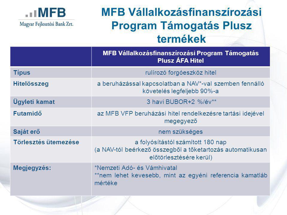 MFB Vállalkozásfinanszírozási Program Támogatás Plusz termékek MFB Vállalkozásfinanszírozási Program Támogatás Plusz ÁFA Hitel Típusrulírozó forgóeszköz hitel Hitelösszega beruházással kapcsolatban a NAV*-val szemben fennálló követelés legfeljebb 90%-a Ügyleti kamat 3 havi BUBOR+2 %/év** Futamidőaz MFB VFP beruházási hitel rendelkezésre tartási idejével megegyező Saját erőnem szükséges Törlesztés ütemezésea folyósítástól számított 180 nap (a NAV-tól beérkező összegből a tőketartozás automatikusan előtörlesztésére kerül) Megjegyzés:*Nemzeti Adó- és Vámhivatal **nem lehet kevesebb, mint az egyéni referencia kamatláb mértéke