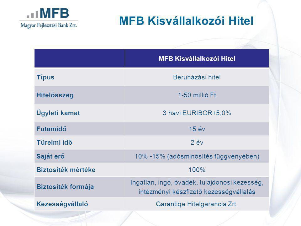 MFB Kisvállalkozói Hitel TípusBeruházási hitel Hitelösszeg1-50 millió Ft Ügyleti kamat3 havi EURIBOR+5,0% Futamidő15 év Türelmi idő2 év Saját erő10% -15% (adósminősítés függvényében) Biztosíték mértéke100% Biztosíték formája Ingatlan, ingó, óvadék, tulajdonosi kezesség, intézményi készfizető kezességvállalás KezességvállalóGarantiqa Hitelgarancia Zrt.