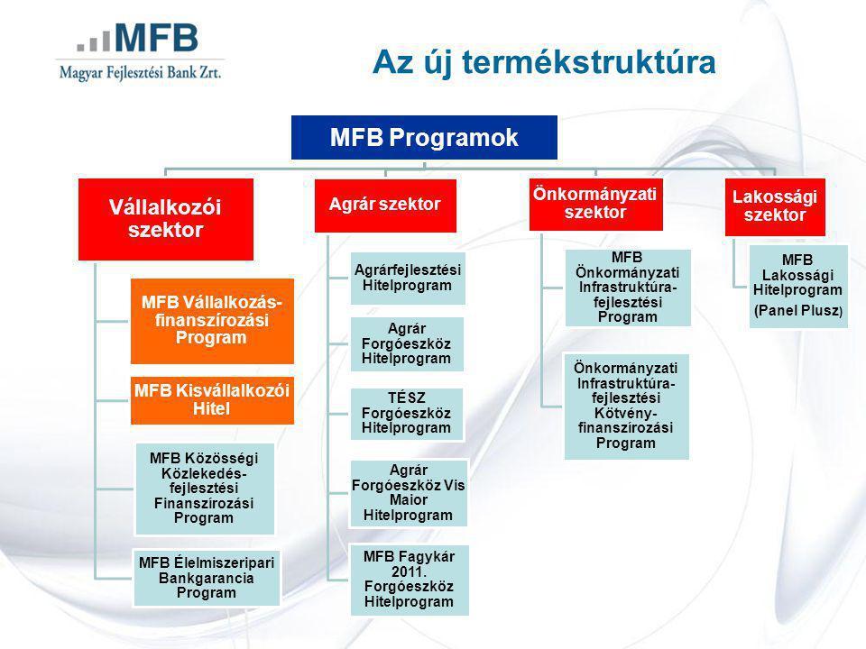 MFB Programok Vállalkozói szektor MFB Vállalkozás- finanszírozási Program MFB Kisvállalkozói Hitel MFB Közösségi Közlekedés- fejlesztési Finanszírozási Program MFB Élelmiszeripari Bankgarancia Program Agrár szektor Agrárfejlesztési Hitelprogram Agrár Forgóeszköz Hitelprogram TÉSZ Forgóeszköz Hitelprogram Agrár Forgóeszköz Vis Maior Hitelprogram MFB Fagykár 2011.
