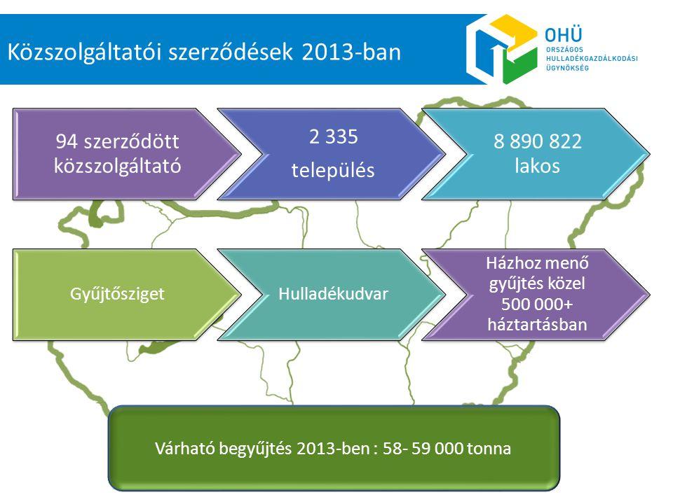 94 szerződött közszolgáltató 2 335 település 8 890 822 lakos Közszolgáltatói szerződések 2013-ban Várható begyűjtés 2013-ben : 58- 59 000 tonna Gyűjtő
