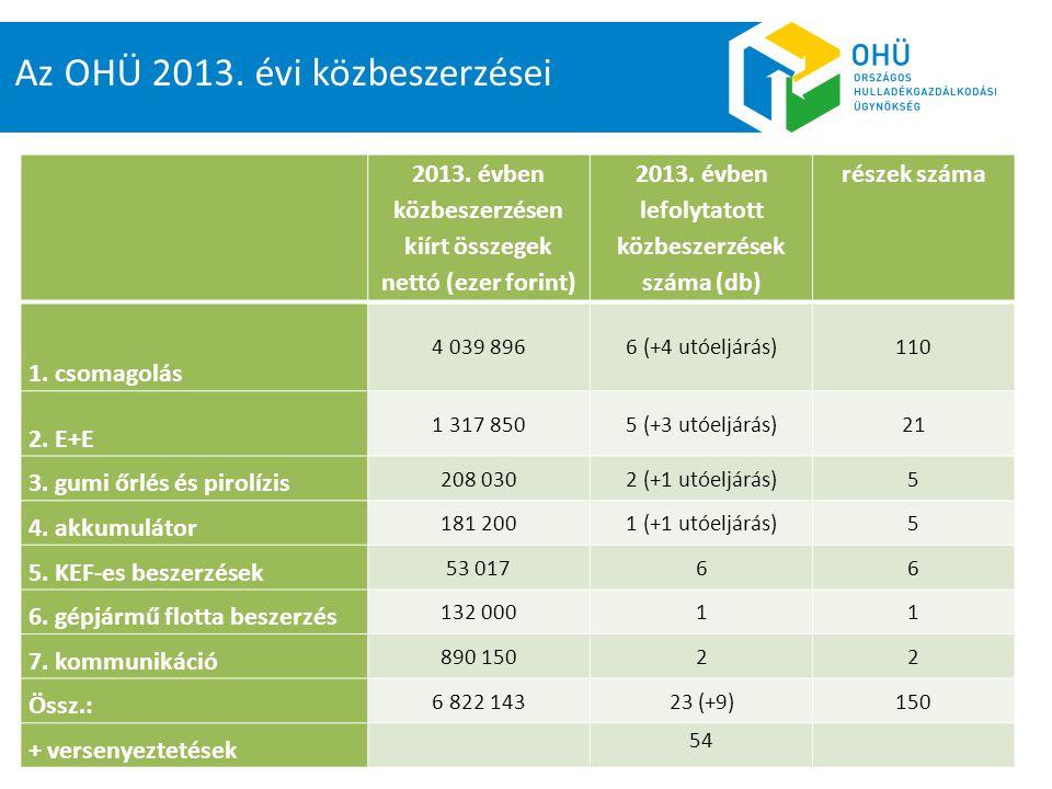 Az OHÜ 2013. évi közbeszerzései 2013. évben közbeszerzésen kiírt összegek nettó (ezer forint) 2013. évben lefolytatott közbeszerzések száma (db) része