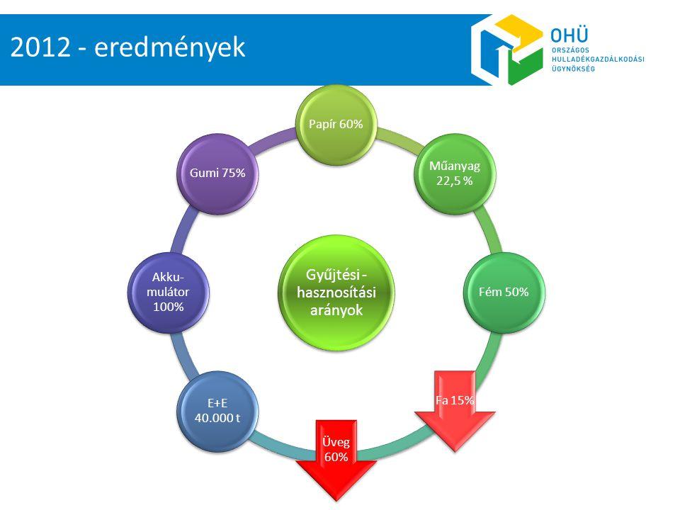 2012 - eredmények Gyűjtési - hasznosítási arányok Papír 60% Műanyag 22,5 % Fém 50% Fa 15% Üveg 60% E+E 40.000 t Akku- mulátor 100% Gumi 75%