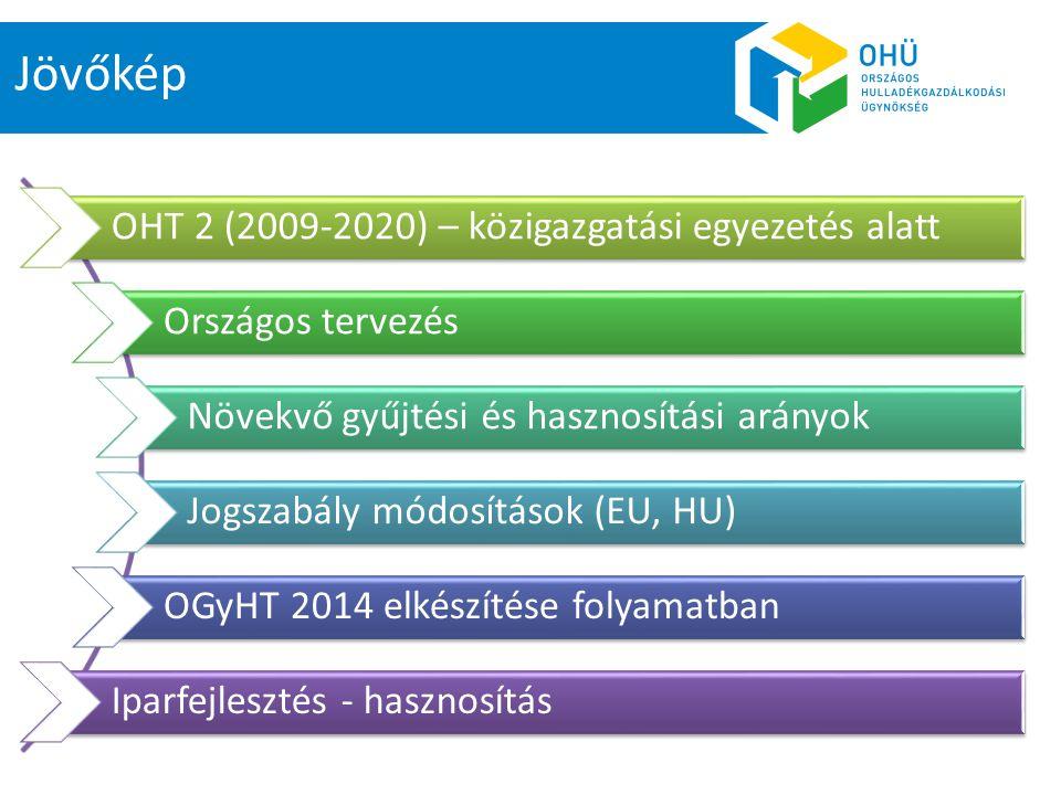 OHT 2 (2009-2020) – közigazgatási egyezetés alatt Országos tervezés Növekvő gyűjtési és hasznosítási arányok Jogszabály módosítások (EU, HU) OGyHT 201