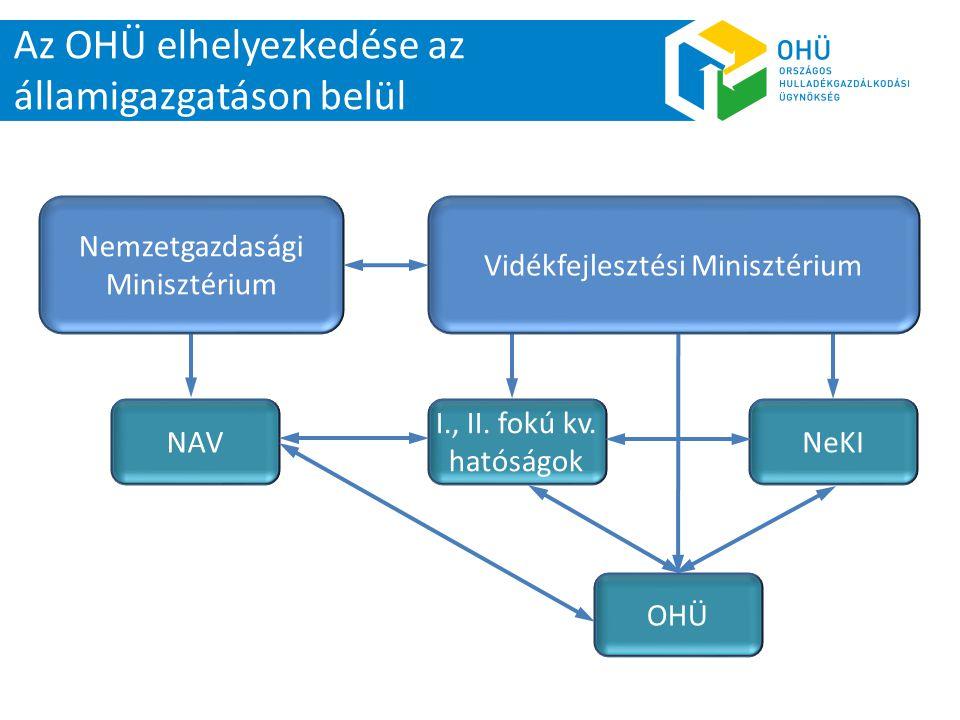 Az OHÜ elhelyezkedése az államigazgatáson belül NAV I., II. fokú kv. hatóságok OHÜ Nemzetgazdasági Minisztérium Vidékfejlesztési Minisztérium NeKI