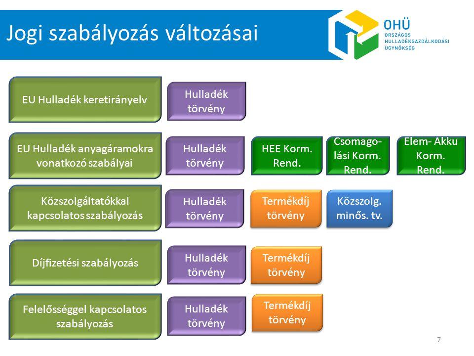 7 Jogi szabályozás változásai EU Hulladék keretirányelv EU Hulladék anyagáramokra vonatkozó szabályai Hulladék törvény Közszolgáltatókkal kapcsolatos