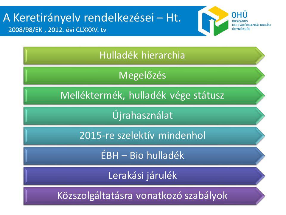A Keretirányelv rendelkezései – Ht. Hulladék hierarchia Megelőzés Melléktermék, hulladék vége státusz Újrahasználat 2015-re szelektív mindenhol ÉBH –