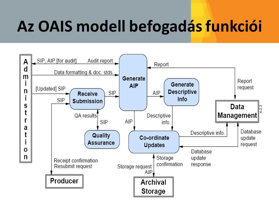 Az OAIS modell befogadás funkciói