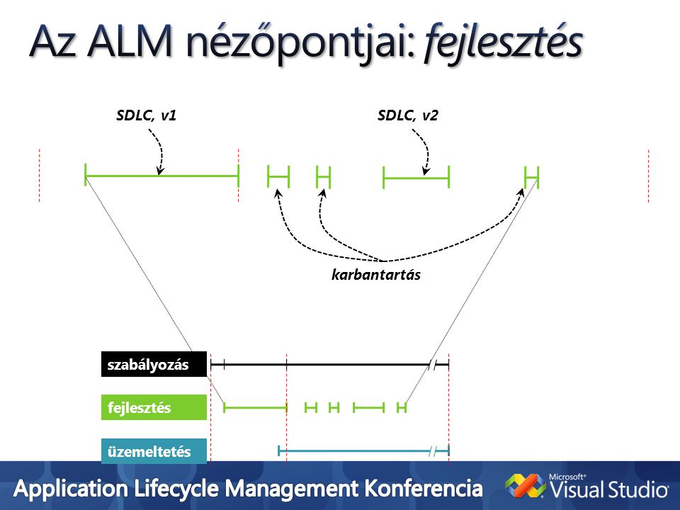 SDLC, v2 karbantartás SDLC, v1 üzemeltetés fejlesztés szabályozás