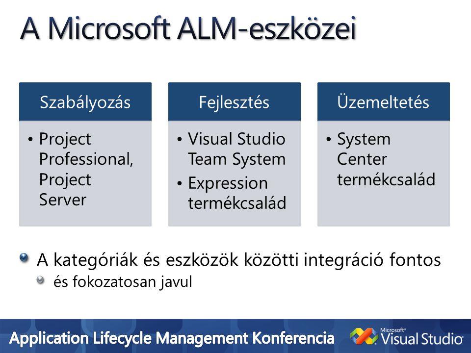 Szabályozás •Project Professional, Project Server Fejlesztés •Visual Studio Team System •Expression termékcsalád Üzemeltetés •System Center termékcsalád A kategóriák és eszközök közötti integráció fontos és fokozatosan javul