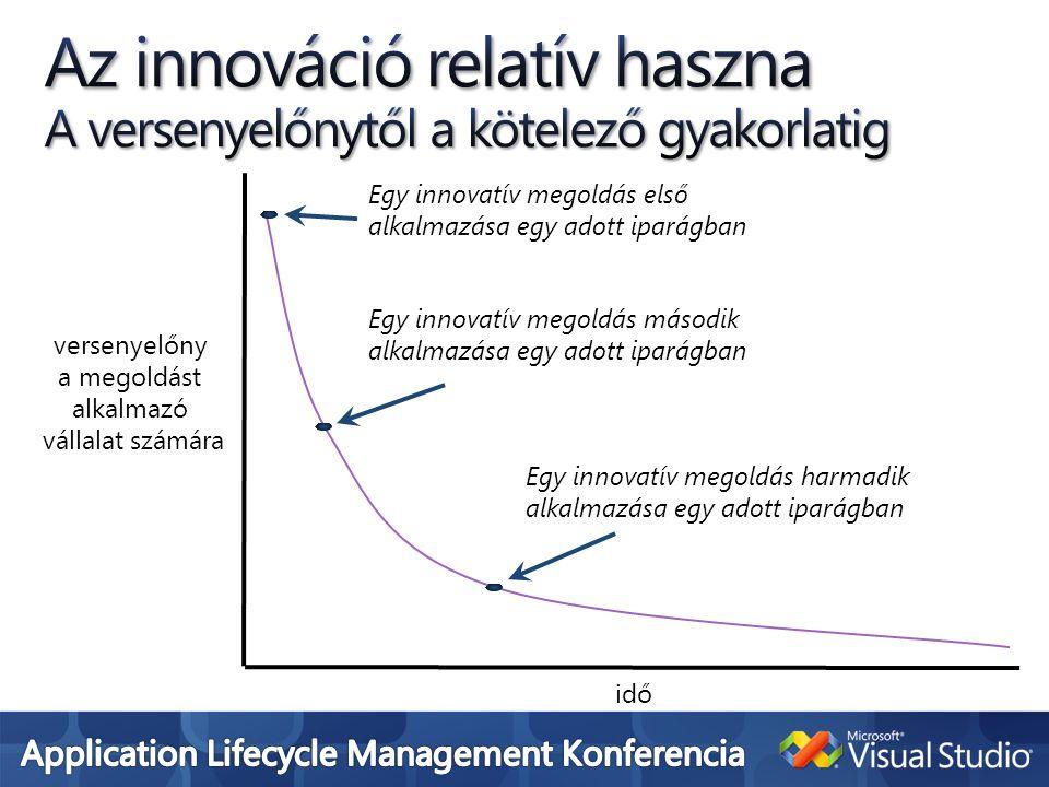 idő versenyelőny a megoldást alkalmazó vállalat számára Egy innovatív megoldás első alkalmazása egy adott iparágban Egy innovatív megoldás második alkalmazása egy adott iparágban Egy innovatív megoldás harmadik alkalmazása egy adott iparágban