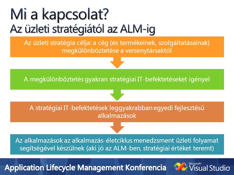 What is Application Lifecycle Management.