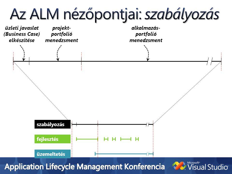 üzleti javaslat (Business Case) elkészítése alkalmazás- portfolió menedzsment üzemeltetés fejlesztés szabályozás projekt- portfolió menedzsment