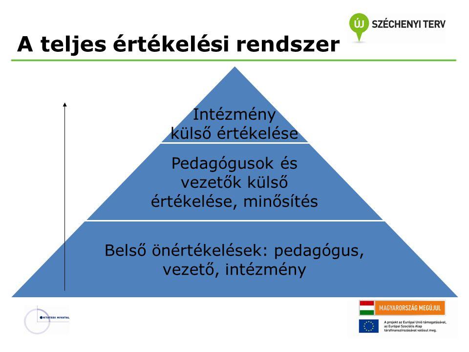 A teljes értékelési rendszer Intézmény külső értékelése Pedagógusok és vezetők külső értékelése, minősítés Belső önértékelések: pedagógus, vezető, intézmény