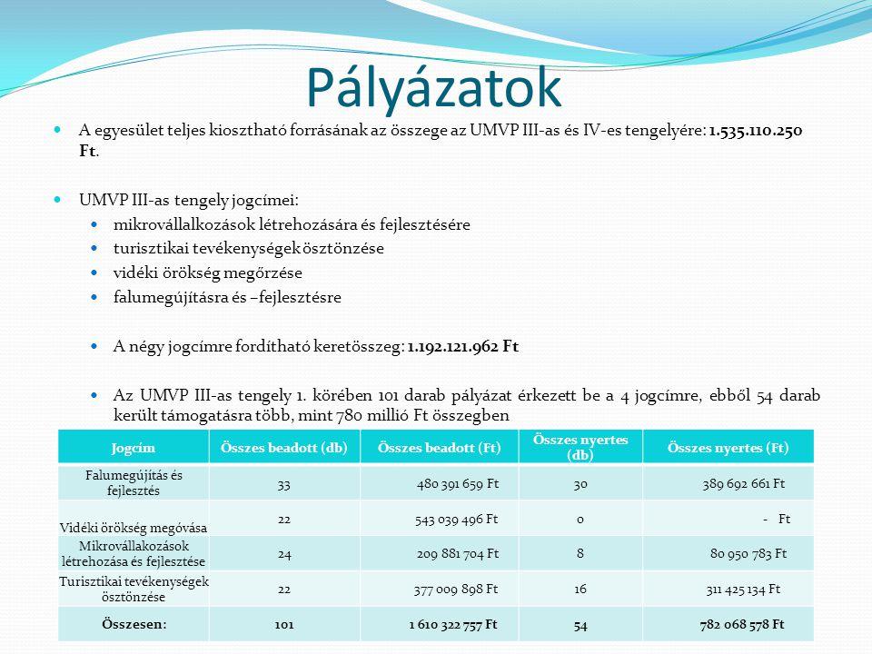 Pályázatok  A egyesület teljes kiosztható forrásának az összege az UMVP III-as és IV-es tengelyére: 1.535.110.250 Ft.  UMVP III-as tengely jogcímei: