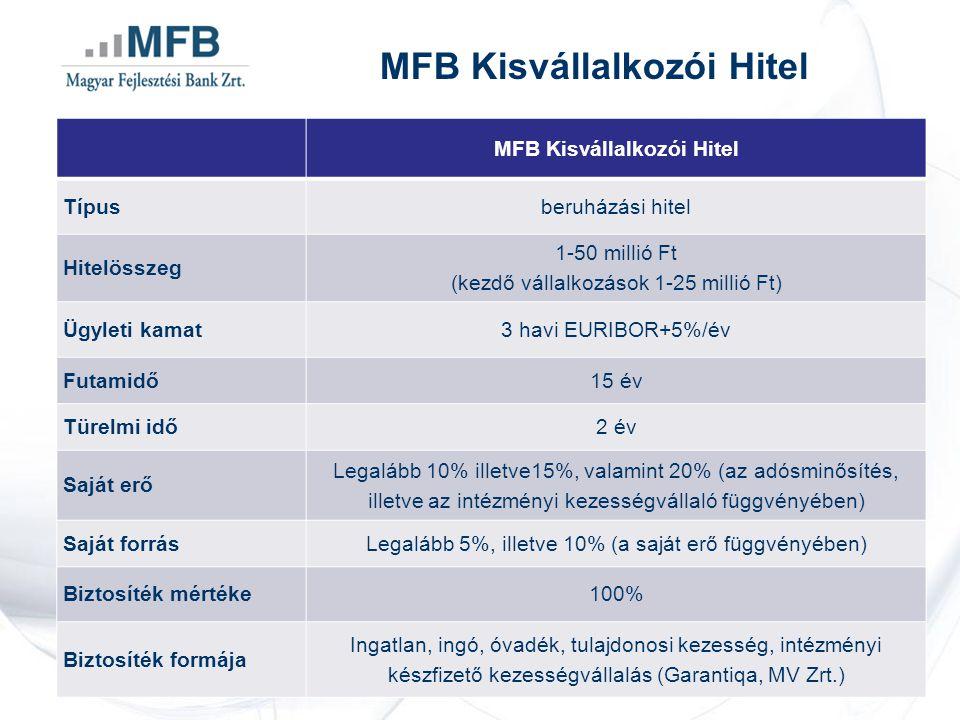 MFB Kisvállalkozói Hitel Típusberuházási hitel Hitelösszeg 1-50 millió Ft (kezdő vállalkozások 1-25 millió Ft) Ügyleti kamat3 havi EURIBOR+5%/év Futamidő15 év Türelmi idő2 év Saját erő Legalább 10% illetve15%, valamint 20% (az adósminősítés, illetve az intézményi kezességvállaló függvényében) Saját forrásLegalább 5%, illetve 10% (a saját erő függvényében) Biztosíték mértéke100% Biztosíték formája Ingatlan, ingó, óvadék, tulajdonosi kezesség, intézményi készfizető kezességvállalás (Garantiqa, MV Zrt.)