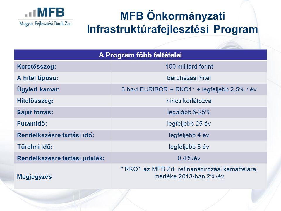 A Program főbb feltételei Keretösszeg:100 milliárd forint A hitel típusa:beruházási hitel Ügyleti kamat:3 havi EURIBOR + RKO1* + legfeljebb 2,5% / év Hitelösszeg:nincs korlátozva Saját forrás:legalább 5-25% Futamidő:legfeljebb 25 év Rendelkezésre tartási idő:legfeljebb 4 év Türelmi idő:legfeljebb 5 év Rendelkezésre tartási jutalék:0,4%/év Megjegyzés * RKO1 az MFB Zrt.