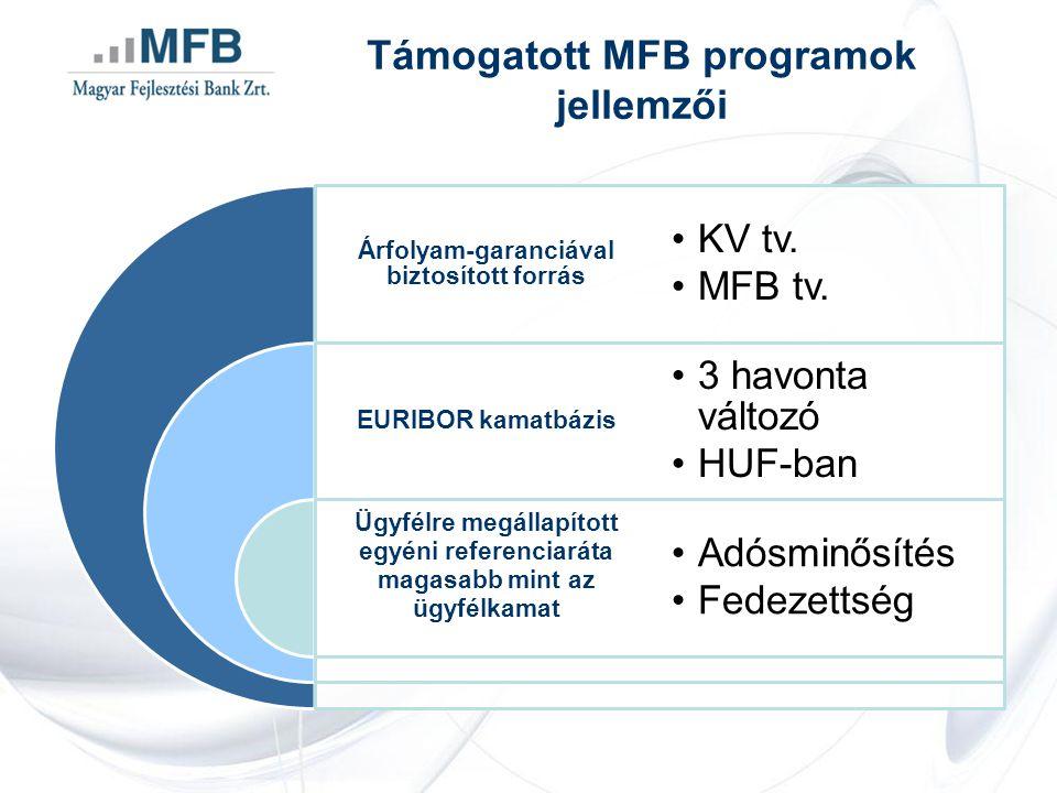 Támogatott MFB programok jellemzői Árfolyam-garanciával biztosított forrás EURIBOR kamatbázis Ügyfélre megállapított egyéni referenciaráta magasabb mint az ügyfélkamat •KV tv.