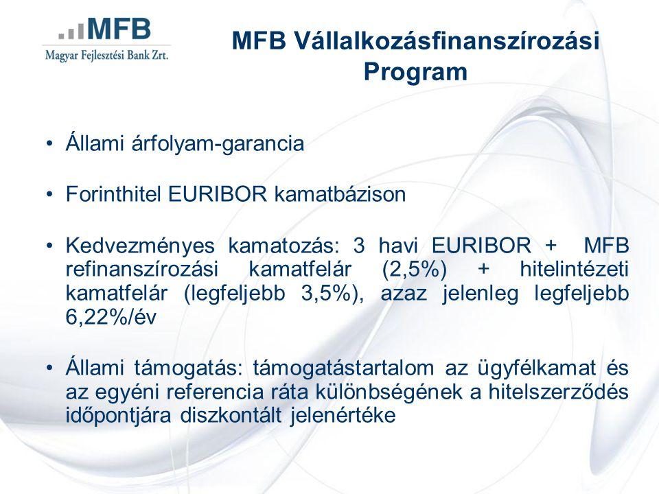 •Állami árfolyam-garancia •Forinthitel EURIBOR kamatbázison •Kedvezményes kamatozás: 3 havi EURIBOR + MFB refinanszírozási kamatfelár (2,5%) + hitelintézeti kamatfelár (legfeljebb 3,5%), azaz jelenleg legfeljebb 6,22%/év •Állami támogatás: támogatástartalom az ügyfélkamat és az egyéni referencia ráta különbségének a hitelszerződés időpontjára diszkontált jelenértéke MFB Vállalkozásfinanszírozási Program