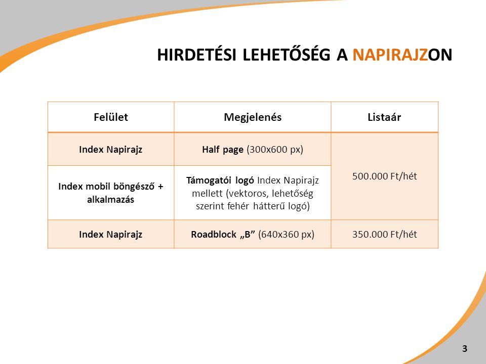 """HIRDETÉSI LEHETŐSÉG A NAPIRAJZON 3 FelületMegjelenésListaár Index NapirajzHalf page (300x600 px) 500.000 Ft/hét Index mobil böngésző + alkalmazás Támogatói logó Index Napirajz mellett (vektoros, lehetőség szerint fehér hátterű logó) Index NapirajzRoadblock """"B (640x360 px)350.000 Ft/hét"""
