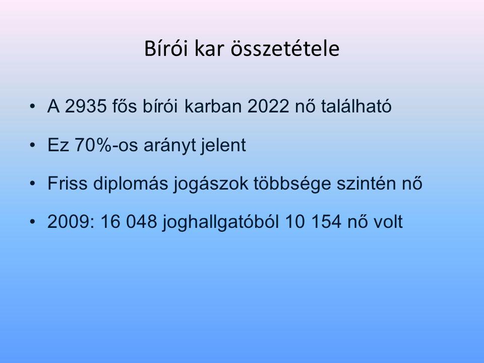 Bírói kar összetétele • A 2935 fős bírói karban 2022 nő található • Ez 70%-os arányt jelent • Friss diplomás jogászok többsége szintén nő • 2009: 16 0