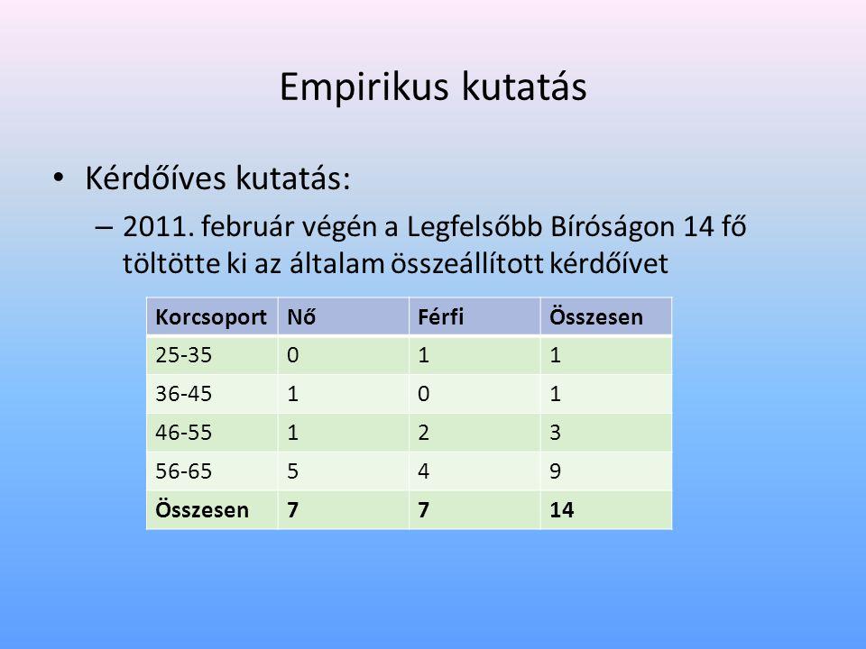 Empirikus kutatás • Kérdőíves kutatás: – 2011. február végén a Legfelsőbb Bíróságon 14 fő töltötte ki az általam összeállított kérdőívet KorcsoportNőF