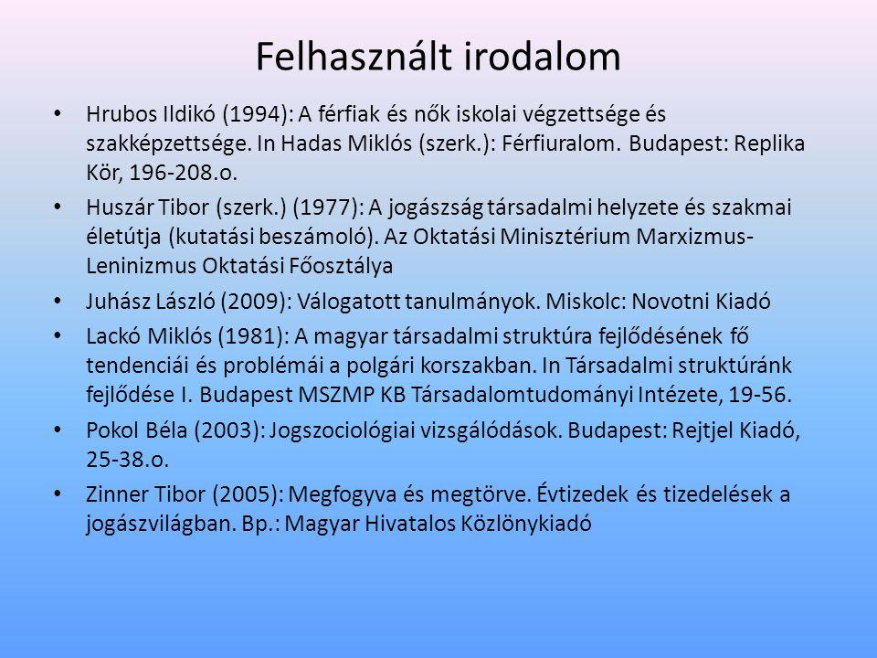 Felhasznált irodalom • Hrubos Ildikó (1994): A férfiak és nők iskolai végzettsége és szakképzettsége. In Hadas Miklós (szerk.): Férfiuralom. Budapest: