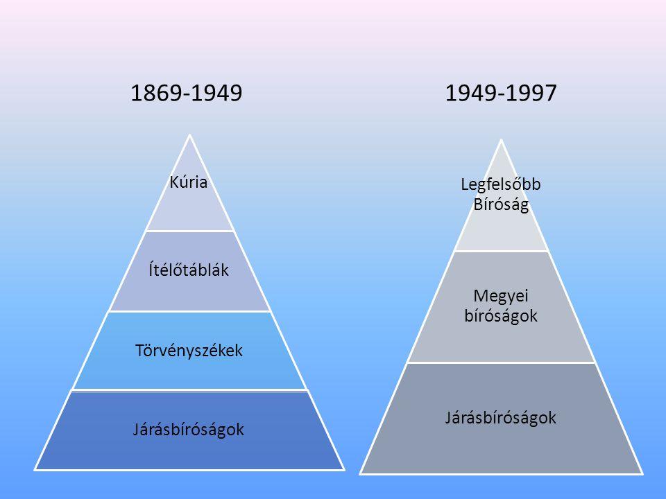 Kúria Ítélőtáblák Törvényszékek Járásbíróságok Legfelsőbb Bíróság Megyei bíróságok Járásbíróságok 1869-19491949-1997