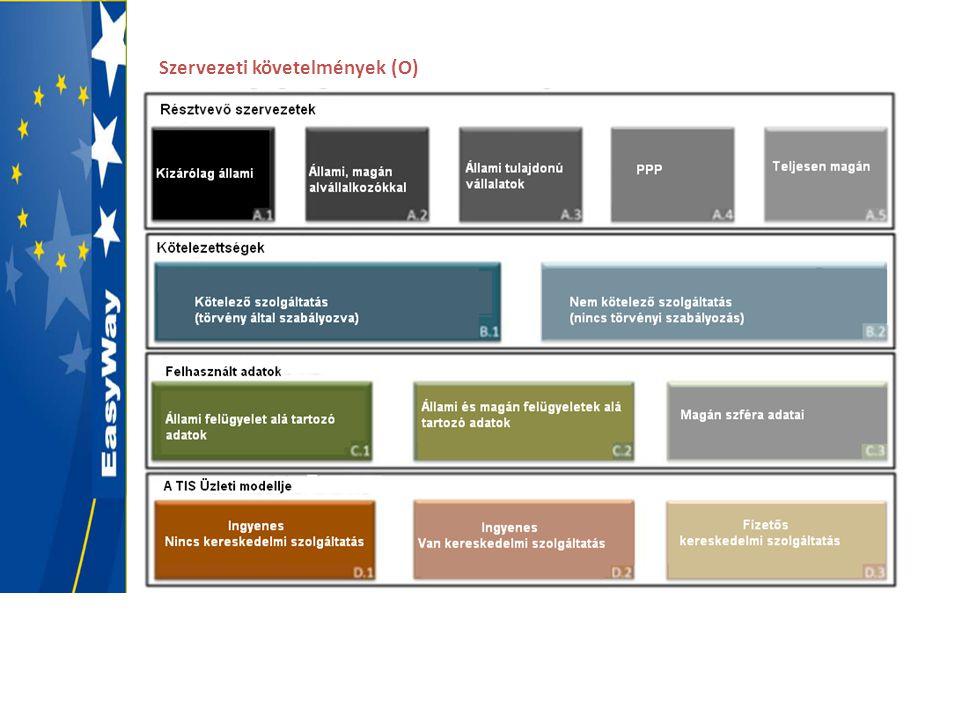 Szervezeti követelmények (O)
