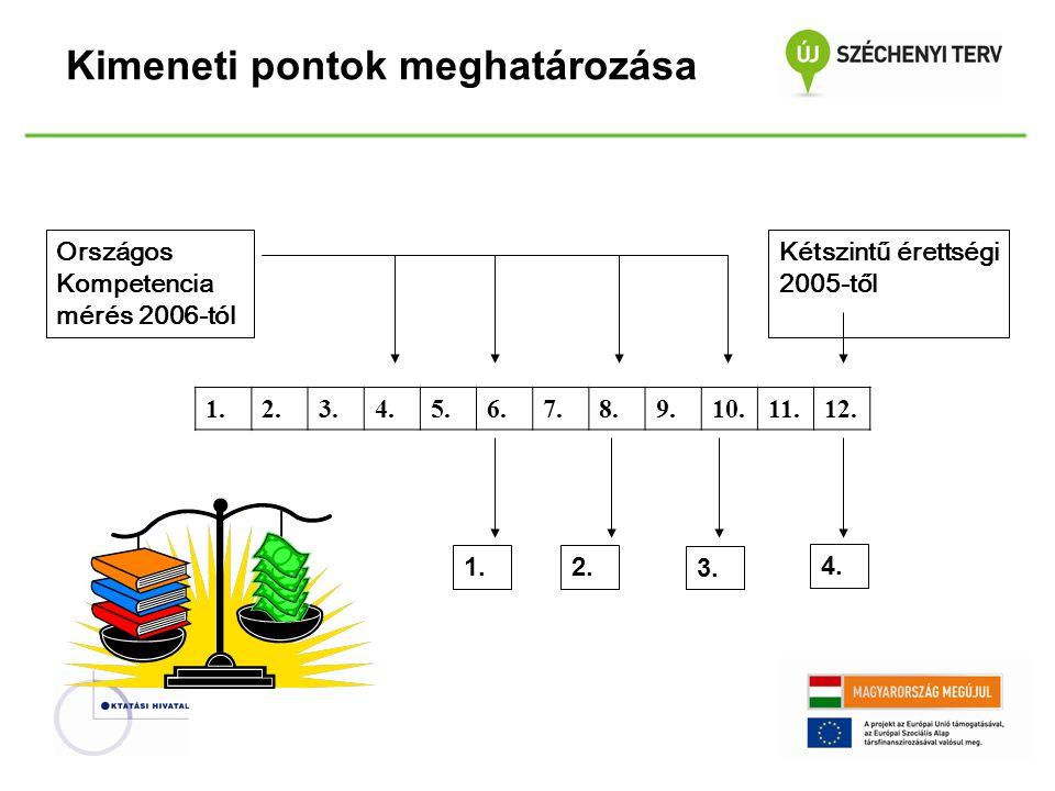 Kimeneti pontok meghatározása Országos Kompetencia mérés 2006-tól 1.2.3.4.5.6.7.8.9.10.11.12.